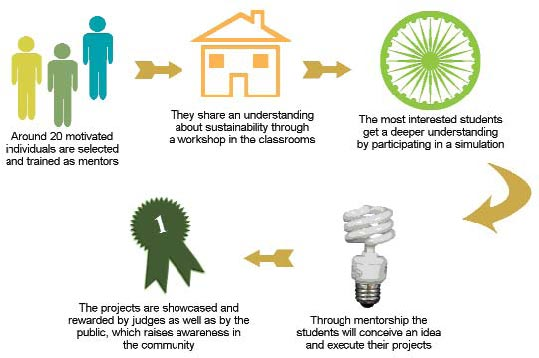 My Choice: CSR Toolkit